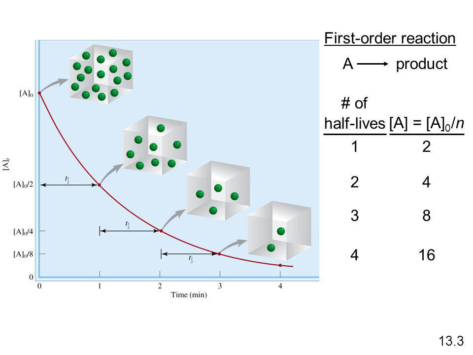First-order reaction A product # of half-lives [A] = [A]0/n 1 2 2 4 3